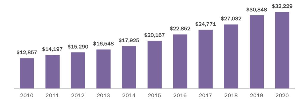 ingresos mercado mexicano de videojuegos