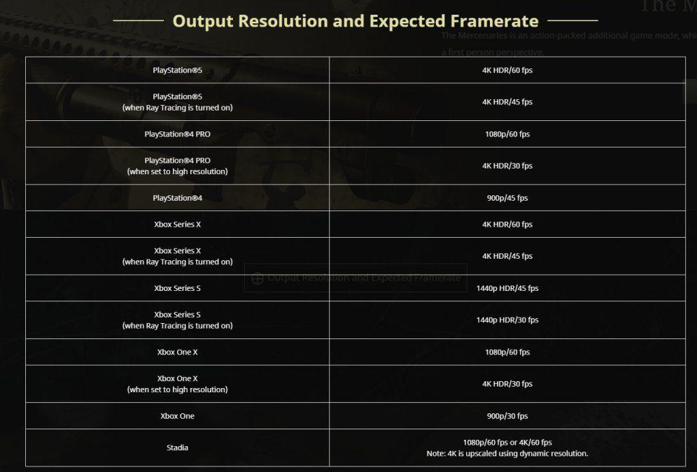 Revelados los modos de rendimiento de Resident Evil Village en Xbox One y Xbox Series - Se ha revelado como Resident Evil Village aprovechará el hardware de Xbox One y Xbox Series, mostrando todos los modos de rendimiento.
