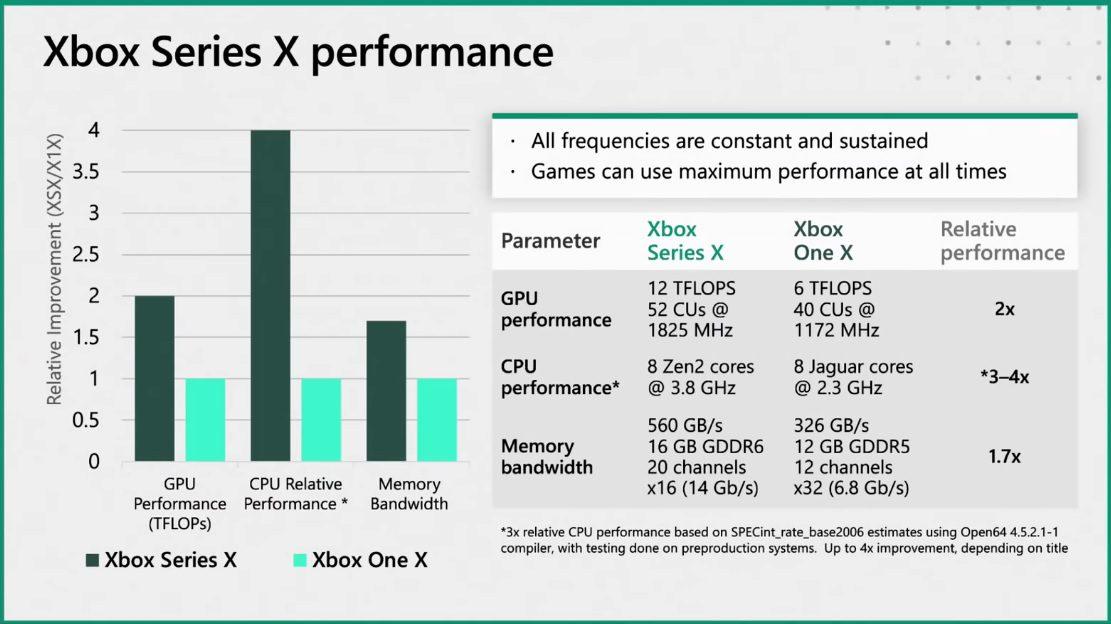 El equipo de desarrollo de Xbox Series X explica su hoja de ruta y pilares para la construcción de la bestia - Los ingenieros de Microsoft muestran una retrospectiva a la concepción de Xbox Series X. Desde las premisas hasta los retos del desarrollo.