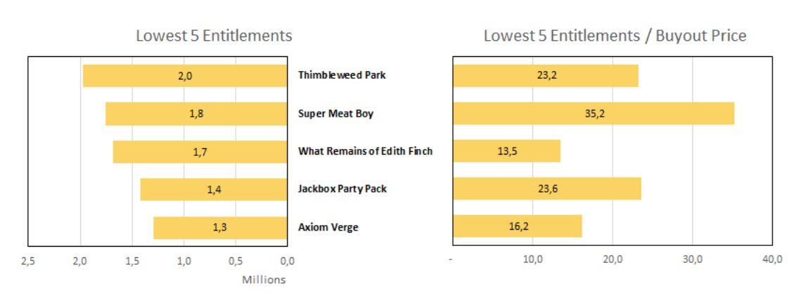 ¿Quieres saber qué hay detrás de los juegos gratis de la Epic Games Store? Te contamos datos interesantes - Estas estadísticas compartidas en el juicio entre Epic Games y Apple, dan pistas sobre la estrategia de juegos gratuitos de la Epic Games Store.