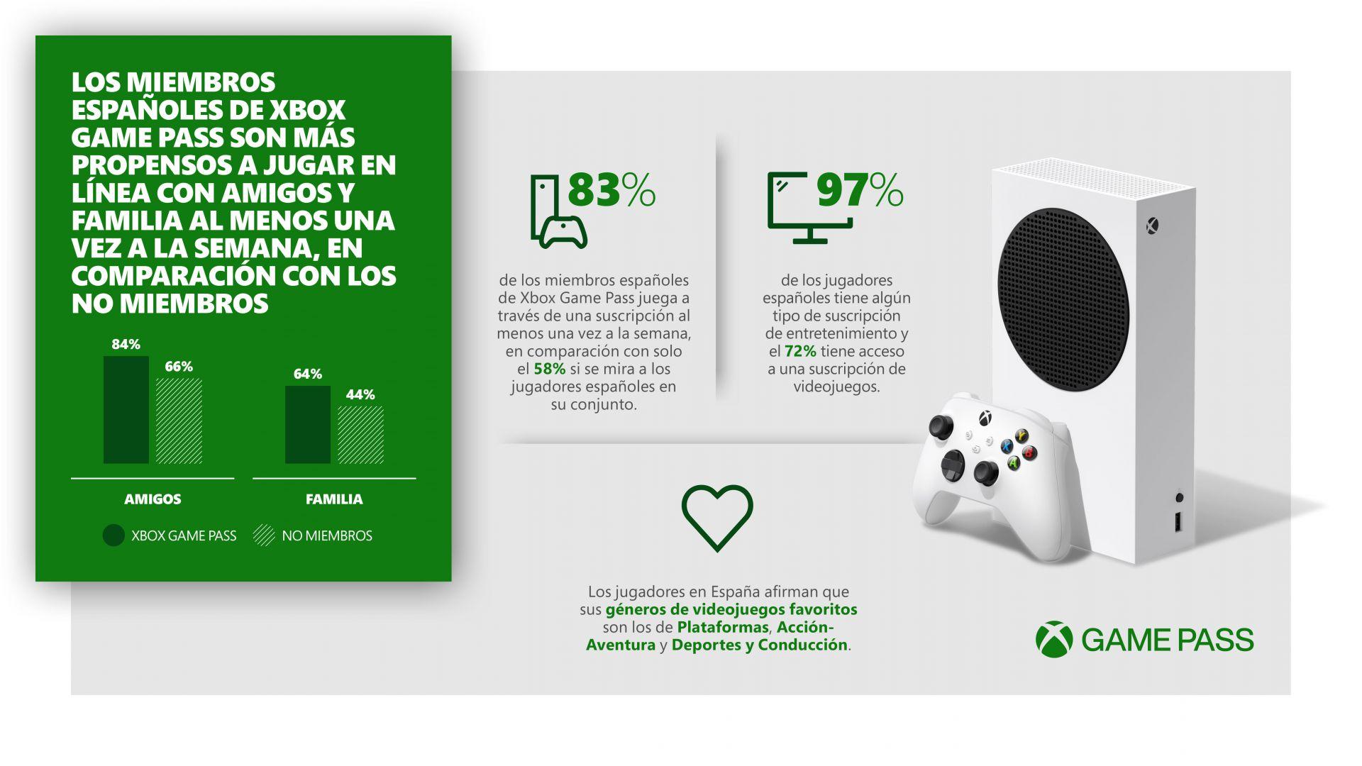 Xbox Game Pass y los jugadores españoles: Más sociales, más conectados - Un reciente estudio de Xbox nos enseña las estadísticas de los usuarios de Xbox Game Pass en España.