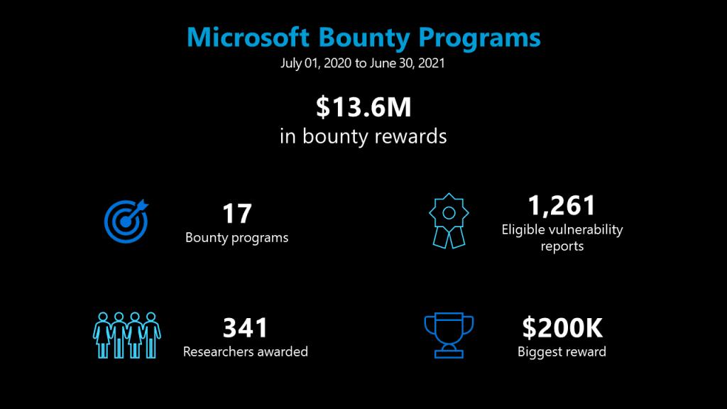 Microsoft ha pagado a los cazadores de bugs desde el 2020
