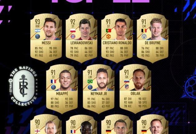 Estos son los 22 mejores jugadores de FIFA 22 Ultimate Team - La temporada está a punto de arrancar en FIFA 22, y ya conocemos cuales serán los 22 mejores jugadores presentes en Ultimate Team.