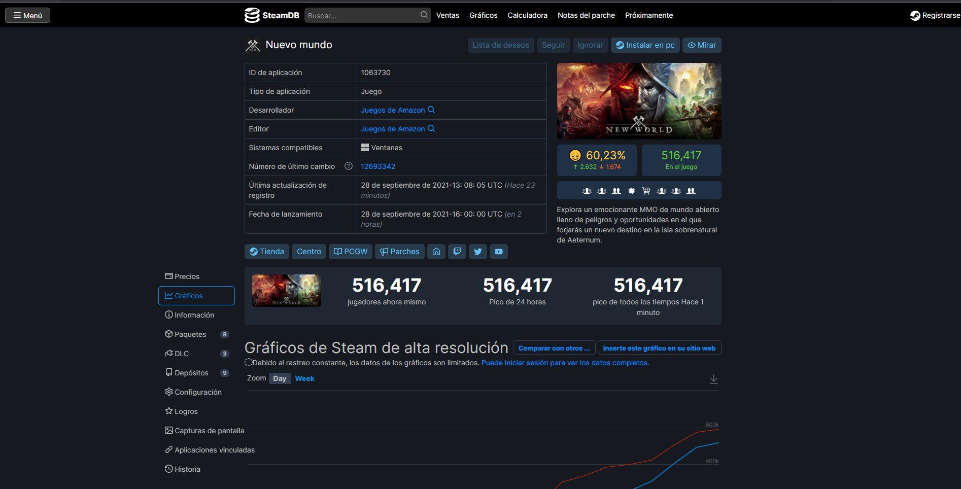 New World alcanza los 500K de jugadores en Steam y aumentando - New World no para de recibir una gran afluencia de jugadores, estando entre lo más jugado de Steam con unas cifras increíbles.