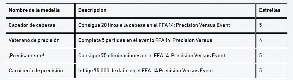 Completa estos desafíos en el último evento PvP en Gears 5 y desbloquea recompensas - The Coalition mantiene una semana más los eventos y recompensas del multijugador de Gears 5 durante una semana más.